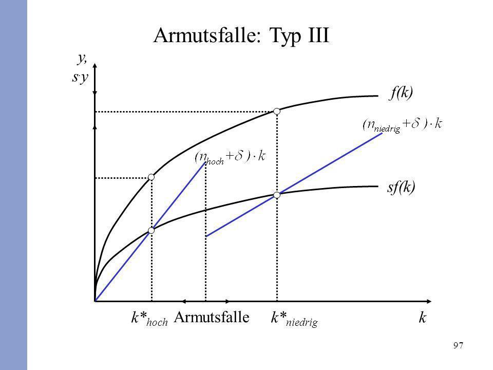 97 k* hoch k y, s. y Armutsfalle Armutsfalle: Typ III sf(k) f(k) k* niedrig