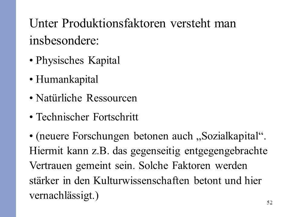 52 Unter Produktionsfaktoren versteht man insbesondere: Physisches Kapital Humankapital Natürliche Ressourcen Technischer Fortschritt (neuere Forschun