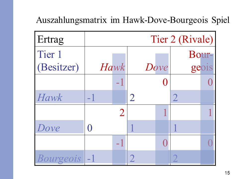 15 ErtragTier 2 (Rivale) Tier 1 (Besitzer)HawkDove Bour- geois Hawk 0202 0202 Dove 2020 1111 1111 Bourgeois 0202 0202 Auszahlungsmatrix im Hawk-Dove-Bourgeois Spiel