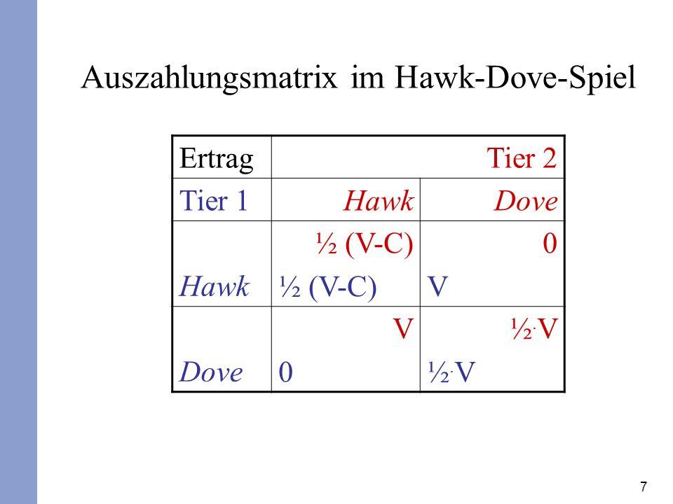 7 Ertrag Tier 2 Tier 1 HawkDove Hawk ½ (V-C) 0V0V Dove V0V0 ½.V½.V½.V½.V Auszahlungsmatrix im Hawk-Dove-Spiel