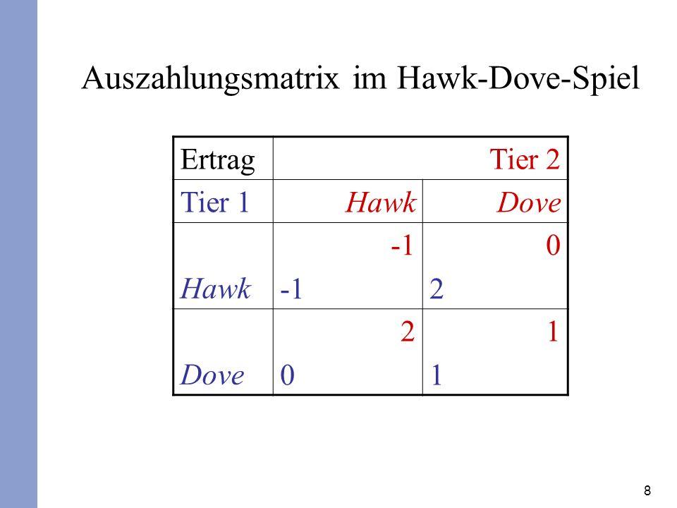 8 Ertrag Tier 2 Tier 1 HawkDove Hawk 0202 Dove 2020 1111 Auszahlungsmatrix im Hawk-Dove-Spiel