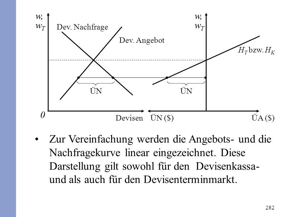 282 Zur Vereinfachung werden die Angebots- und die Nachfragekurve linear eingezeichnet. Diese Darstellung gilt sowohl für den Devisenkassa- und als au