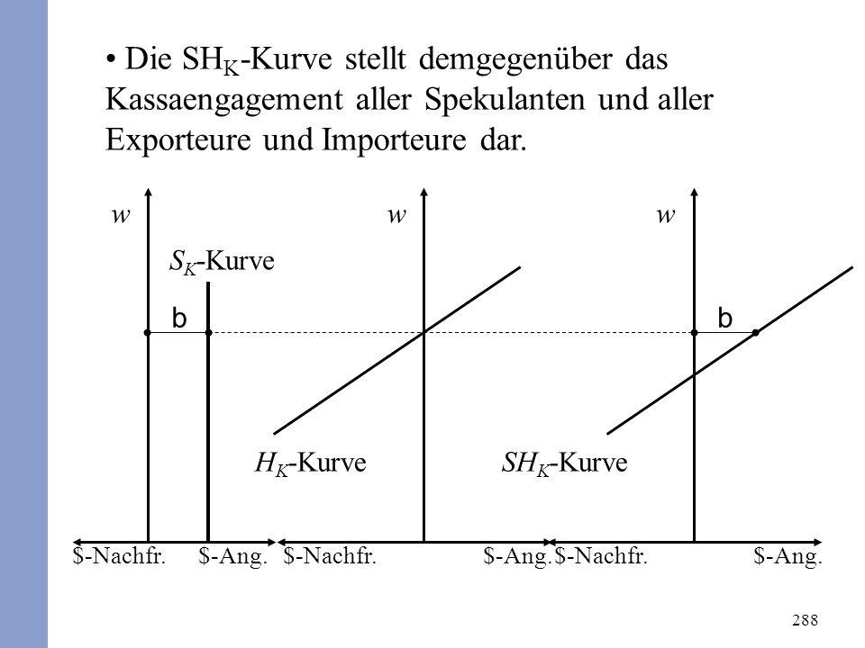 288 Die SH K -Kurve stellt demgegenüber das Kassaengagement aller Spekulanten und aller Exporteure und Importeure dar. $-Ang.$-Nachfr. w $-Ang.$-Nachf