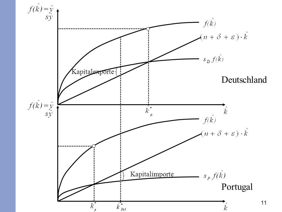11 Deutschland Portugal Kapitalimporte Kapitalexporte