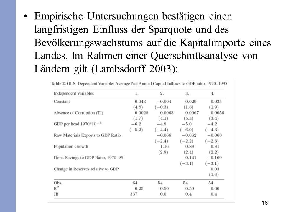 18 Empirische Untersuchungen bestätigen einen langfristigen Einfluss der Sparquote und des Bevölkerungswachstums auf die Kapitalimporte eines Landes.