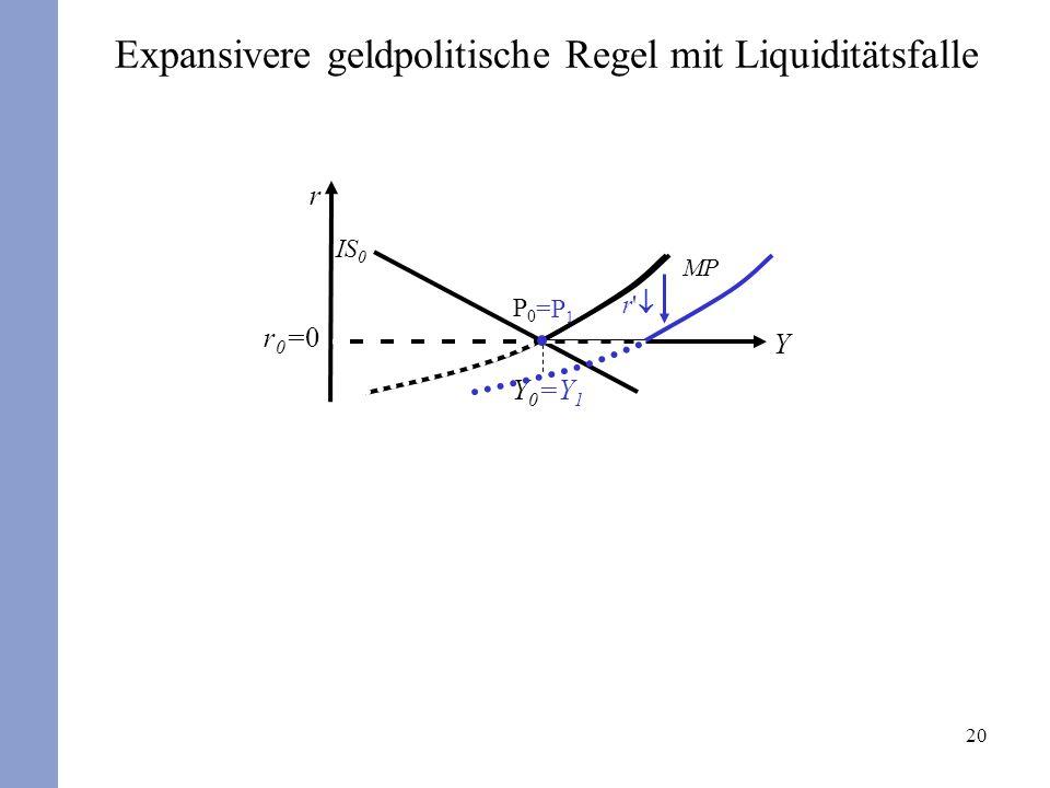 20 r Y Y0Y0 r0=0r0=0 P0P0 IS 0 MP =Y 1 =P 1 Expansivere geldpolitische Regel mit Liquiditätsfalle r