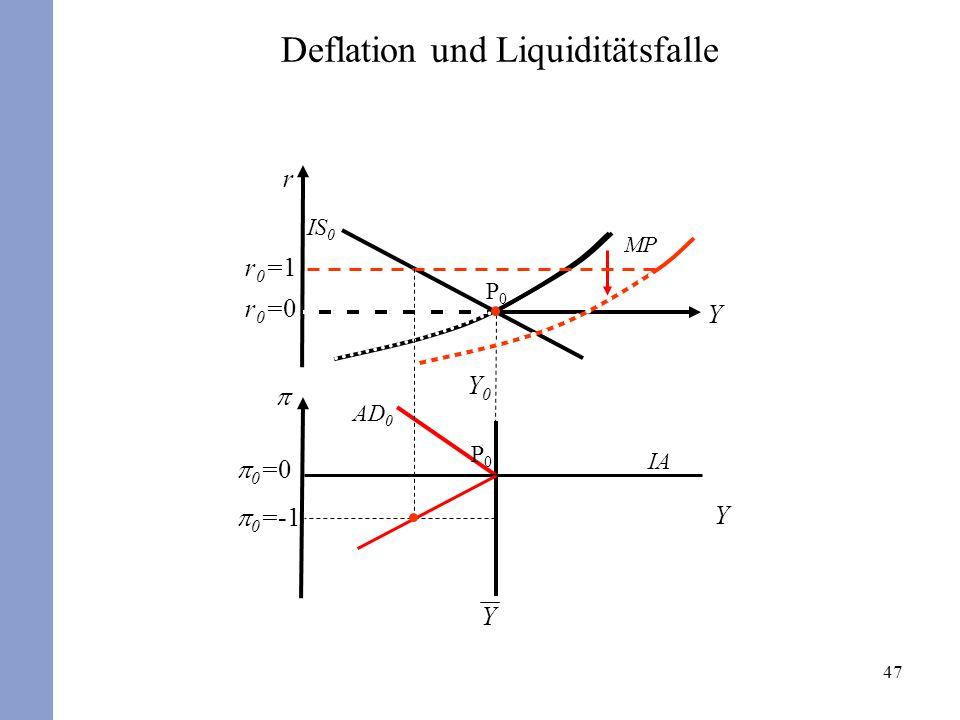 47 r Y Y 0 =0 Y Y0Y0 r0=0r0=0 P0P0 P0P0 AD 0 IS 0 MP Deflation und Liquiditätsfalle IA 0 =-1 r0=1r0=1