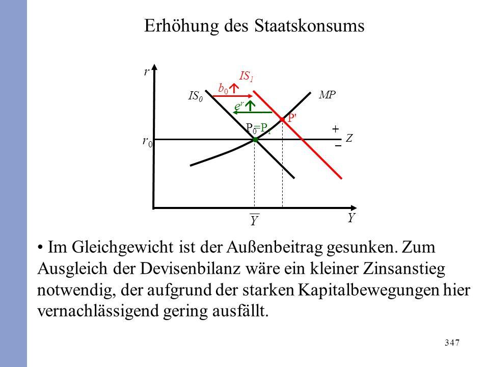 347 r Y r0r0 P0P0 IS 0 MP P' b 0 IS 1 Z + – e r =P 1 Y Erhöhung des Staatskonsums Im Gleichgewicht ist der Außenbeitrag gesunken. Zum Ausgleich der De