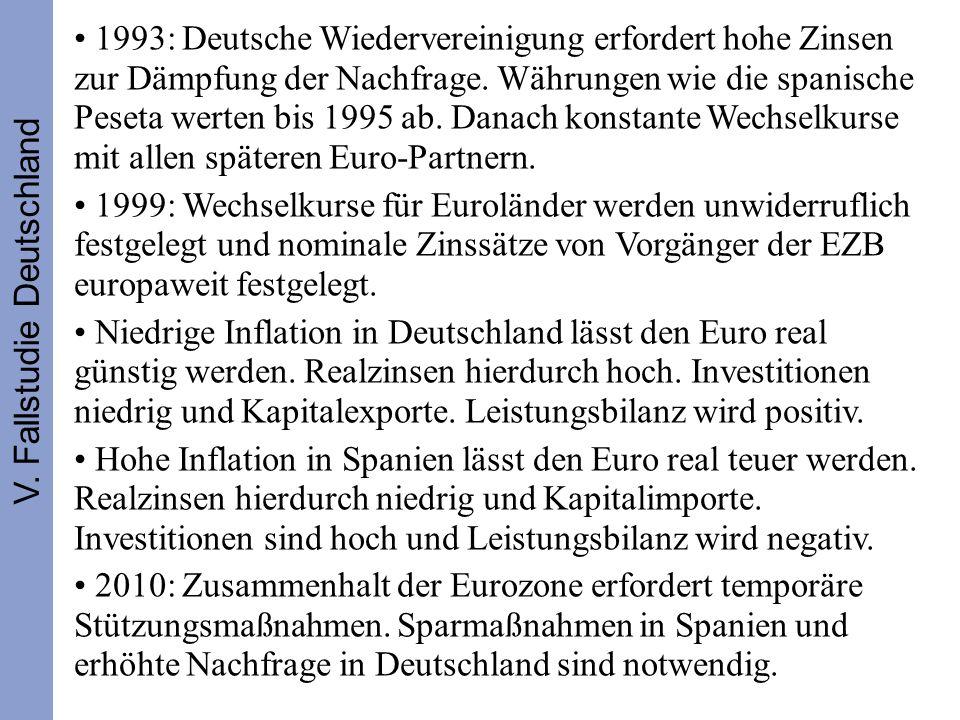 353 1993: Deutsche Wiedervereinigung erfordert hohe Zinsen zur Dämpfung der Nachfrage. Währungen wie die spanische Peseta werten bis 1995 ab. Danach k
