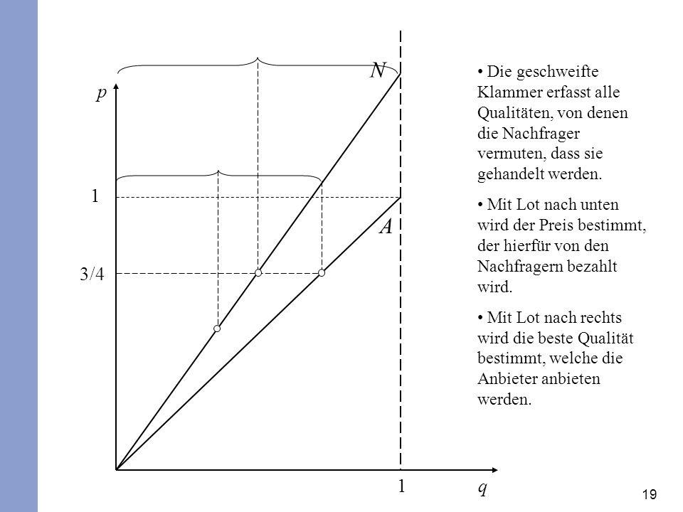 19 q N A p 1 1 3/4 Die geschweifte Klammer erfasst alle Qualitäten, von denen die Nachfrager vermuten, dass sie gehandelt werden. Mit Lot nach unten w