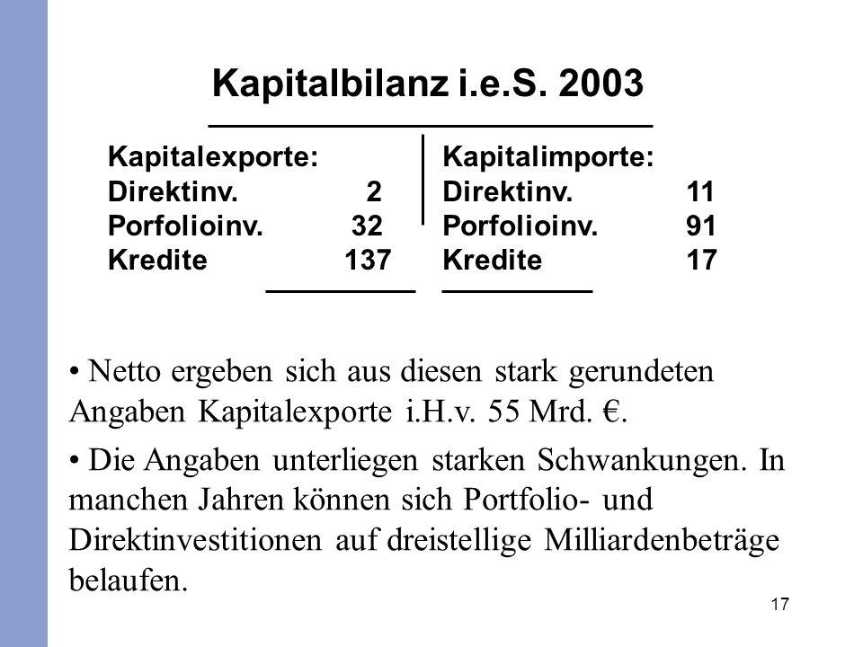 17 Netto ergeben sich aus diesen stark gerundeten Angaben Kapitalexporte i.H.v. 55 Mrd.. Die Angaben unterliegen starken Schwankungen. In manchen Jahr