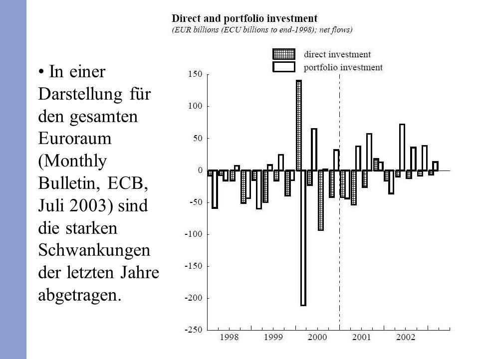 18 In einer Darstellung für den gesamten Euroraum (Monthly Bulletin, ECB, Juli 2003) sind die starken Schwankungen der letzten Jahre abgetragen.