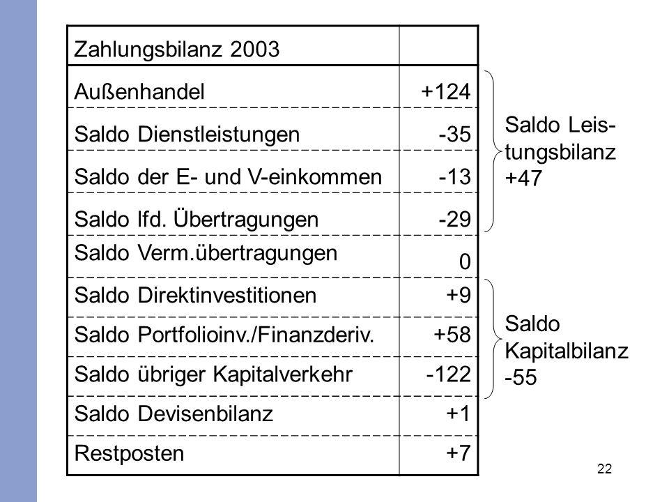 22 Zahlungsbilanz 2003 Außenhandel+124 Saldo Dienstleistungen-35 Saldo der E- und V-einkommen-13 Saldo lfd. Übertragungen-29 Saldo Verm.übertragungen