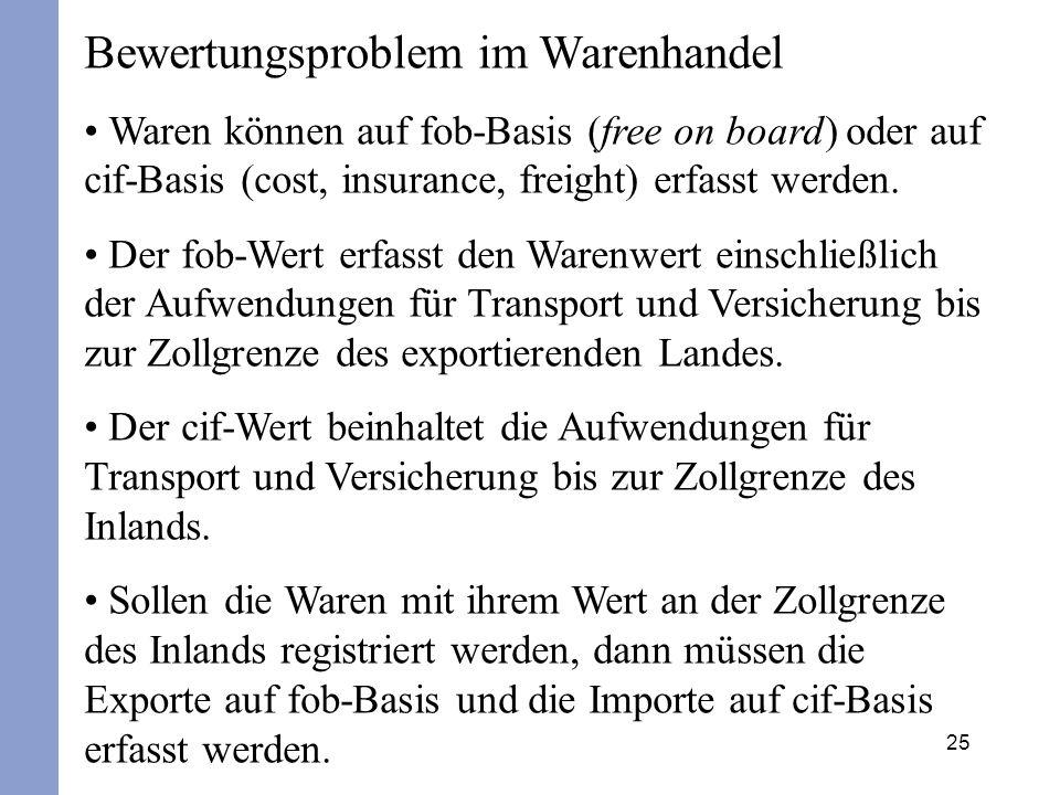 25 Bewertungsproblem im Warenhandel Waren können auf fob-Basis (free on board) oder auf cif-Basis (cost, insurance, freight) erfasst werden. Der fob-W