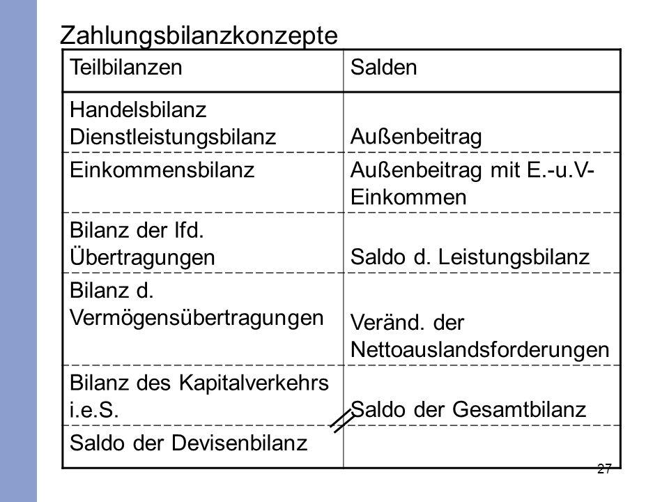 27 Zahlungsbilanzkonzepte TeilbilanzenSalden Handelsbilanz Dienstleistungsbilanz Außenbeitrag Einkommensbilanz Außenbeitrag mit E.-u.V- Einkommen Bila