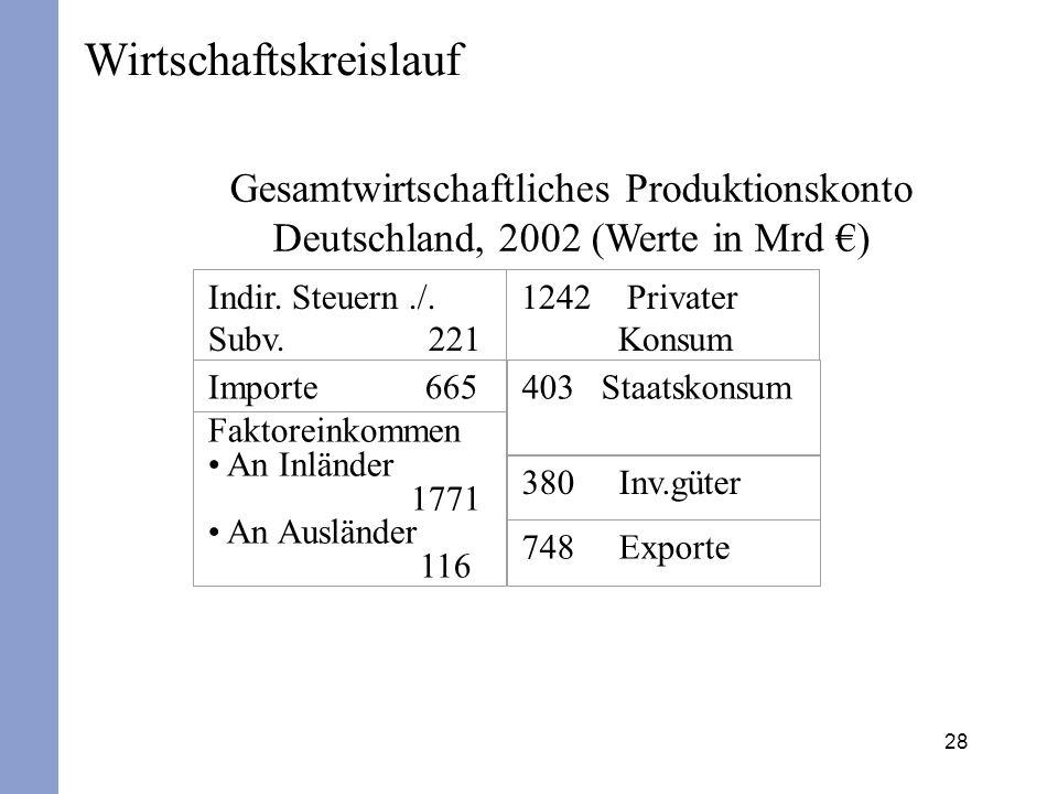 28 Wirtschaftskreislauf Gesamtwirtschaftliches Produktionskonto Deutschland, 2002 (Werte in Mrd ) Indir. Steuern./. Subv. 221 1242 Privater Konsum Imp