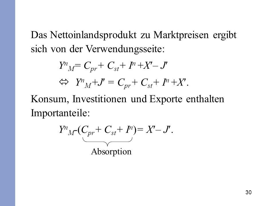 30 Das Nettoinlandsprodukt zu Marktpreisen ergibt sich von der Verwendungsseite: Y n M = C pr + C st + I n +X – J Y n M +J = C pr + C st + I n +X. Kon