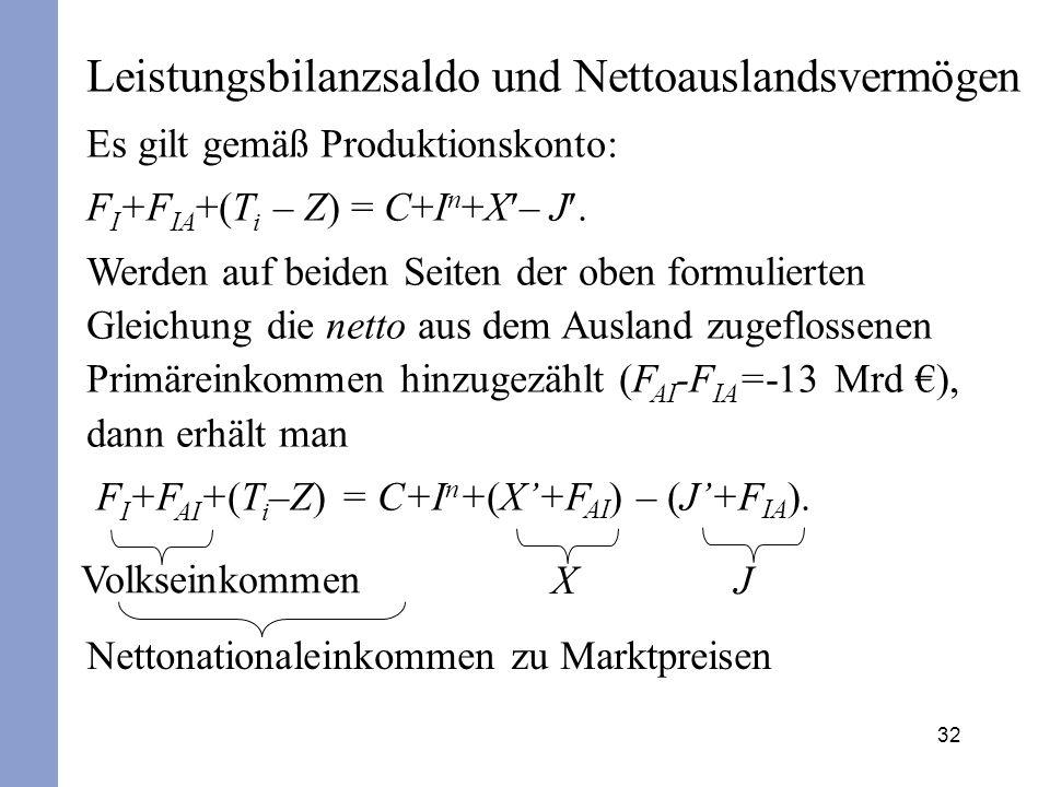 32 Leistungsbilanzsaldo und Nettoauslandsvermögen Es gilt gemäß Produktionskonto: F I +F IA +(T i – Z) = C+I n +X – J. Werden auf beiden Seiten der ob