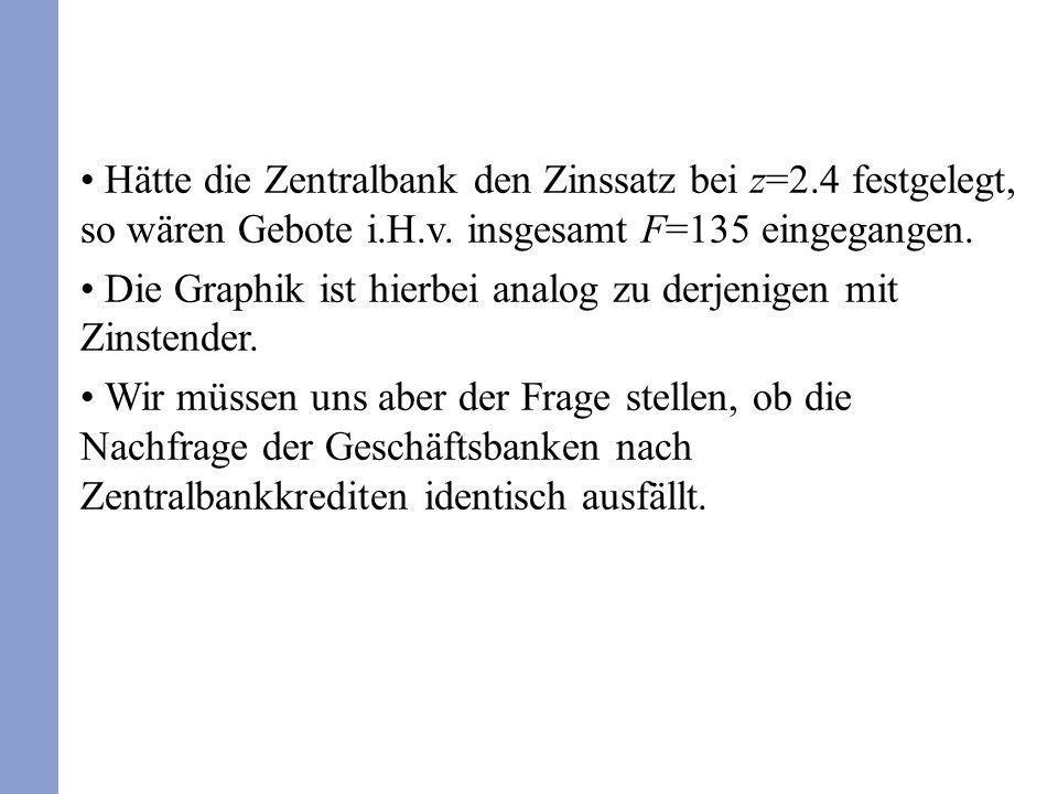 Hätte die Zentralbank den Zinssatz bei z=2.4 festgelegt, so wären Gebote i.H.v. insgesamt F=135 eingegangen. Die Graphik ist hierbei analog zu derjeni