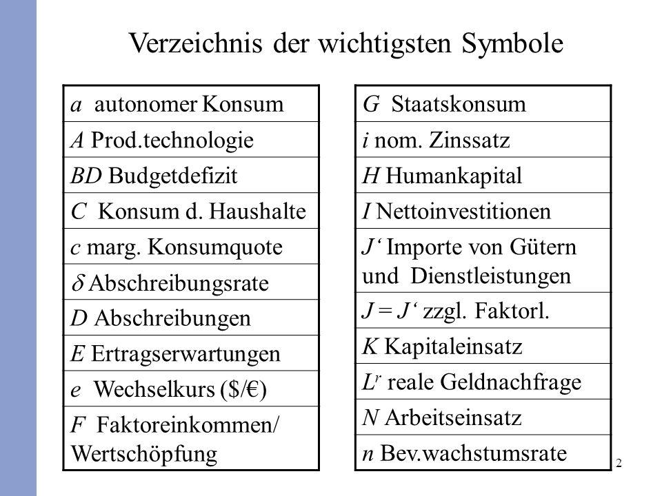 2 Verzeichnis der wichtigsten Symbole a autonomer Konsum A Prod.technologie BD Budgetdefizit C Konsum d. Haushalte c marg. Konsumquote Abschreibungsra