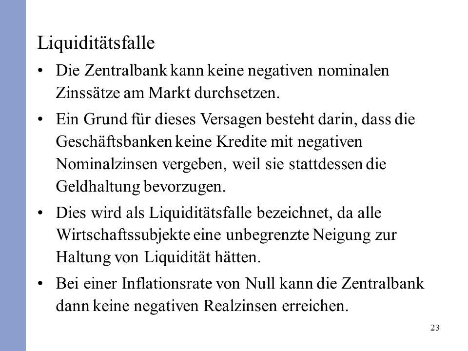 23 Liquiditätsfalle Die Zentralbank kann keine negativen nominalen Zinssätze am Markt durchsetzen. Ein Grund für dieses Versagen besteht darin, dass d