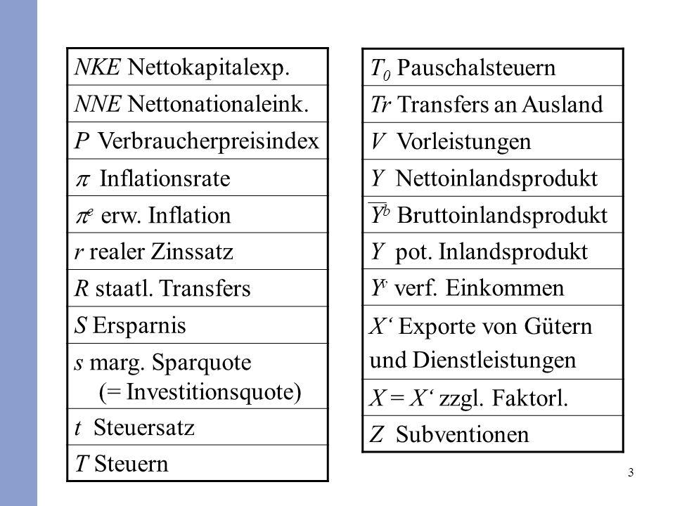 3 NKE Nettokapitalexp. NNE Nettonationaleink. P Verbraucherpreisindex Inflationsrate e erw. Inflation r realer Zinssatz R staatl. Transfers S Ersparni