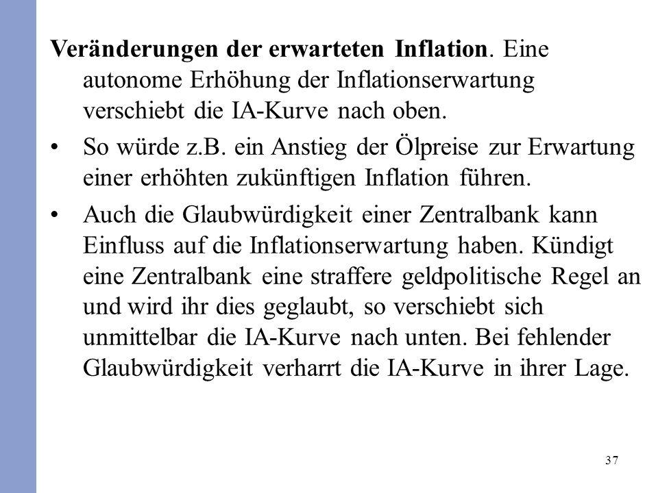 37 Veränderungen der erwarteten Inflation. Eine autonome Erhöhung der Inflationserwartung verschiebt die IA-Kurve nach oben. So würde z.B. ein Anstieg