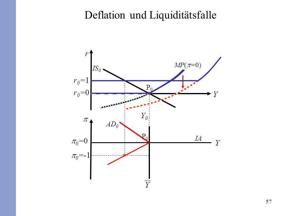 57 r Y Y 0 =0 Y Y0Y0 r0=0r0=0 P0P0 P0P0 AD 0 IS 0 MP( =0) Deflation und Liquiditätsfalle IA 0 =-1 r0=1r0=1