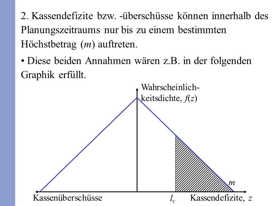 2. Kassendefizite bzw. -überschüsse können innerhalb des Planungszeitraums nur bis zu einem bestimmten Höchstbetrag (m) auftreten. Diese beiden Annahm