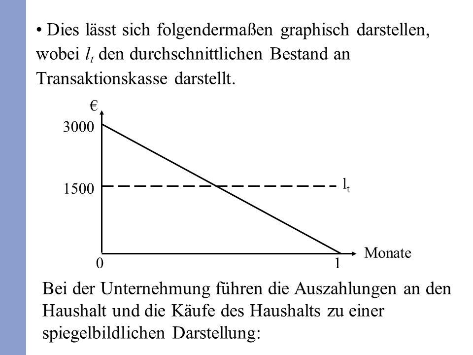 3000 1500 Monate 01 ltlt Dies lässt sich folgendermaßen graphisch darstellen, wobei l t den durchschnittlichen Bestand an Transaktionskasse darstellt.