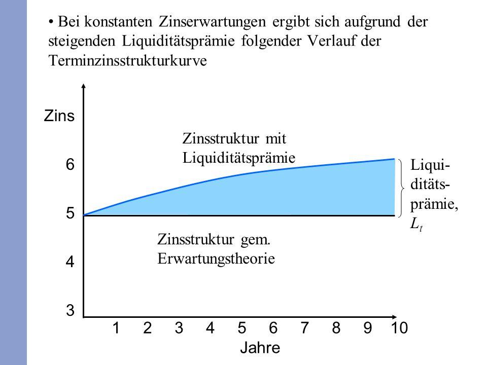 Bei konstanten Zinserwartungen ergibt sich aufgrund der steigenden Liquiditätsprämie folgender Verlauf der Terminzinsstrukturkurve 1 2 3 4 5 6 7 8 9 1