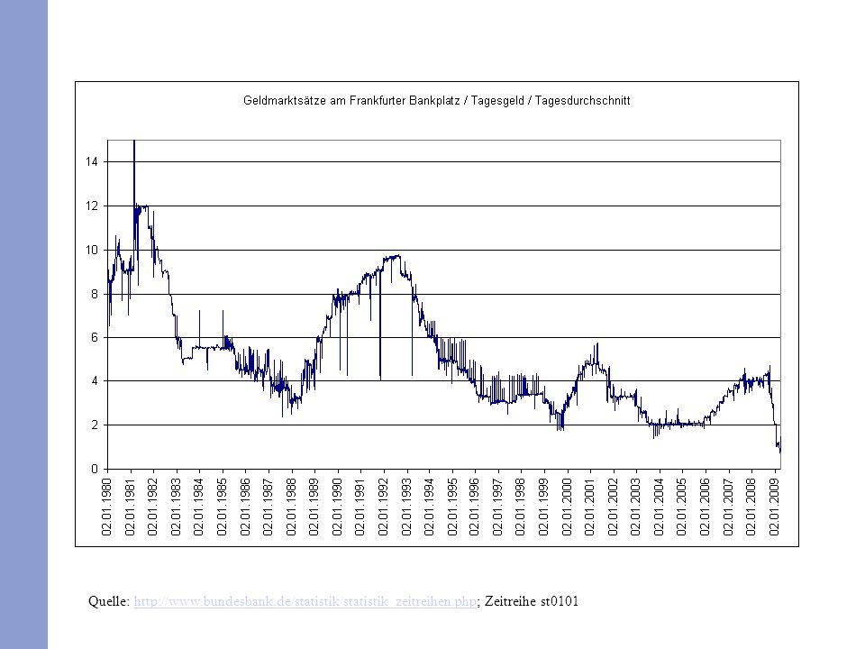 Quelle: http://www.bundesbank.de/statistik/statistik_zeitreihen.php; Zeitreihe st0101http://www.bundesbank.de/statistik/statistik_zeitreihen.php