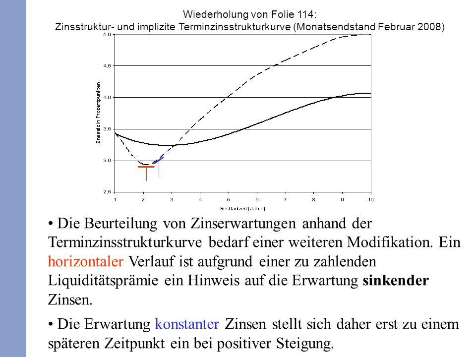 Die Beurteilung von Zinserwartungen anhand der Terminzinsstrukturkurve bedarf einer weiteren Modifikation. Ein horizontaler Verlauf ist aufgrund einer