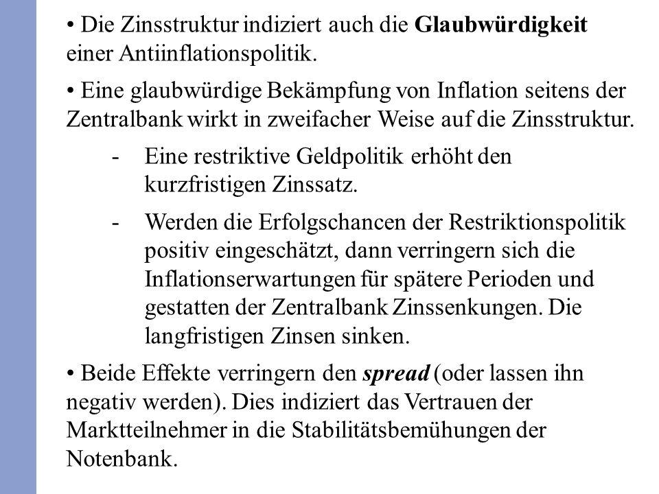 Die Zinsstruktur indiziert auch die Glaubwürdigkeit einer Antiinflationspolitik. Eine glaubwürdige Bekämpfung von Inflation seitens der Zentralbank wi