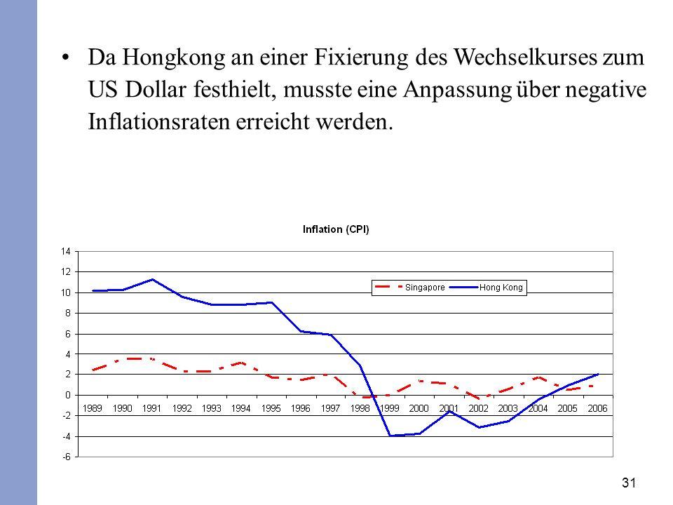 31 Da Hongkong an einer Fixierung des Wechselkurses zum US Dollar festhielt, musste eine Anpassung über negative Inflationsraten erreicht werden.