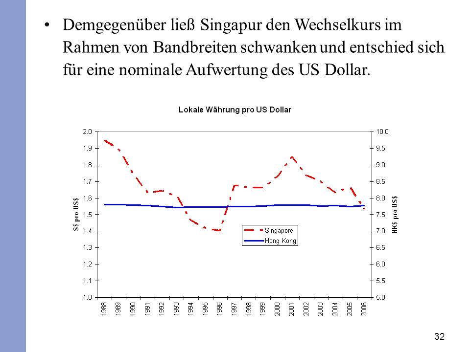 32 Demgegenüber ließ Singapur den Wechselkurs im Rahmen von Bandbreiten schwanken und entschied sich für eine nominale Aufwertung des US Dollar.