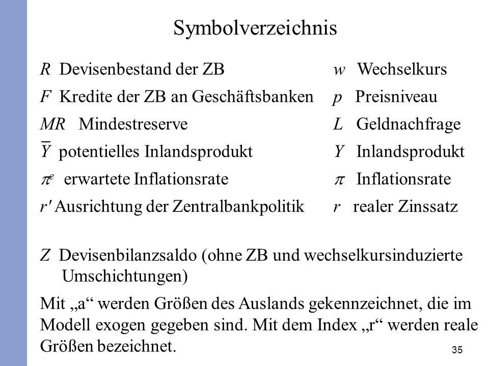 35 R Devisenbestand der ZB w Wechselkurs F Kredite der ZB an Geschäftsbanken p Preisniveau MR Mindestreserve L Geldnachfrage Y potentielles Inlandspro