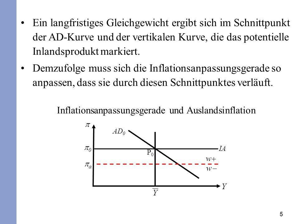 5 Inflationsanpassungsgerade und Auslandsinflation Y 0 Y P0P0 AD 0 IA w w a Ein langfristiges Gleichgewicht ergibt sich im Schnittpunkt der AD-Kurve u