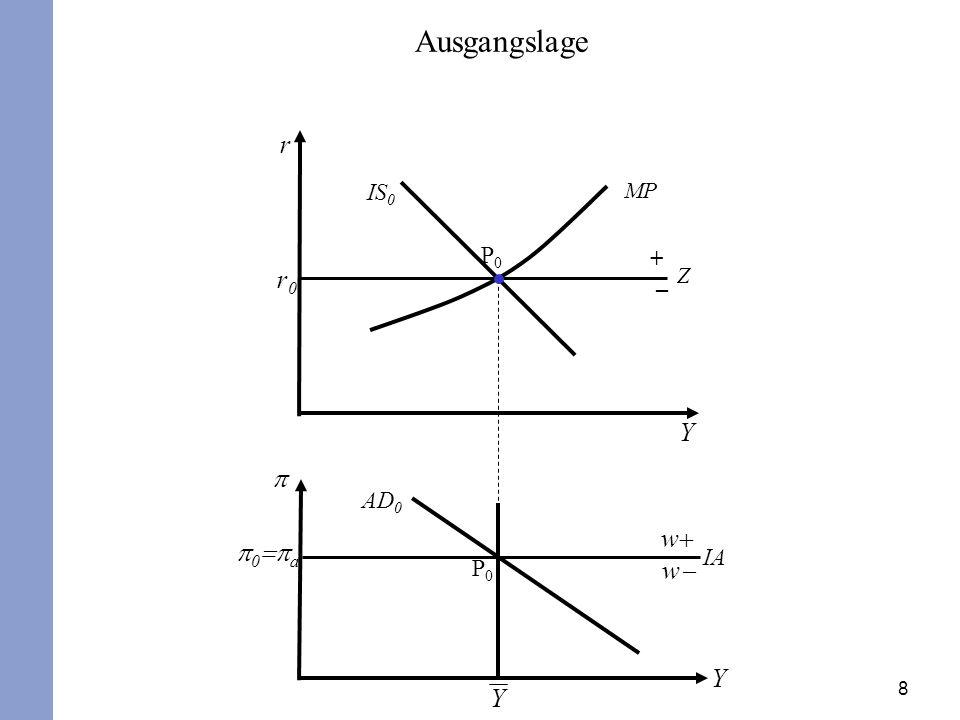 29 Der reale Wechselkurs lässt sich bei dieser Störung nicht fixieren (crawling-peg), denn dies würde einem Ausgleich der fehlenden Güternachfrage durch einen steigenden Außenbeitrag entgegenwirken.