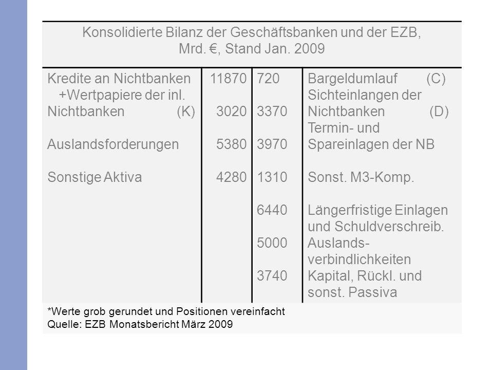 *Werte grob gerundet und Positionen vereinfacht Quelle: EZB Monatsbericht März 2009 Konsolidierte Bilanz der Geschäftsbanken und der EZB, Mrd., Stand