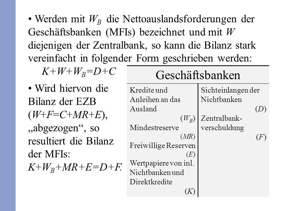 Werden mit W B die Nettoauslandsforderungen der Geschäftsbanken (MFIs) bezeichnet und mit W diejenigen der Zentralbank, so kann die Bilanz stark vereinfacht in folgender Form geschrieben werden: K+W+W B =D+C Wird hiervon die Bilanz der EZB (W+F=C+MR+E), abgezogen, so resultiert die Bilanz der MFIs: K+W B +MR+E=D+F.