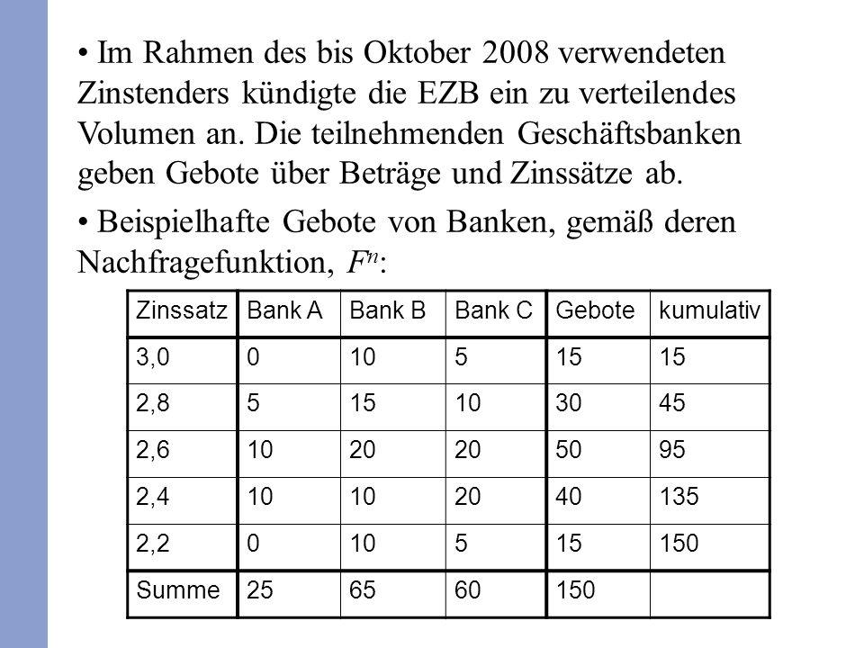 ZinssatzBank ABank BBank CGebotekumulativ 3,0010515 2,8515103045 2,61020 5095 2,410 2040135 2,2010515150 Summe256560150 Im Rahmen des bis Oktober 2008 verwendeten Zinstenders kündigte die EZB ein zu verteilendes Volumen an.