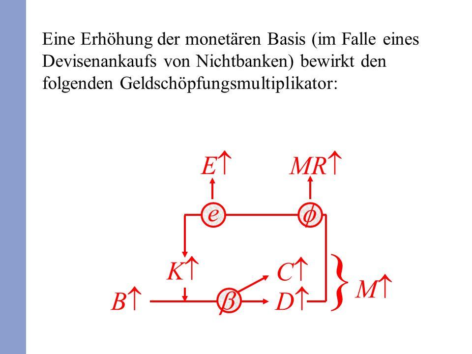 Eine Erhöhung der monetären Basis (im Falle eines Devisenankaufs von Nichtbanken) bewirkt den folgenden Geldschöpfungsmultiplikator: B K D } M MR C e E