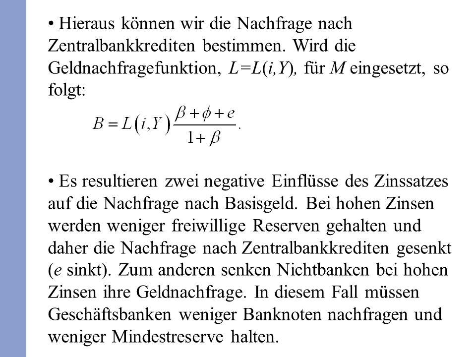 Hieraus können wir die Nachfrage nach Zentralbankkrediten bestimmen. Wird die Geldnachfragefunktion, L=L(i,Y), für M eingesetzt, so folgt: Es resultie