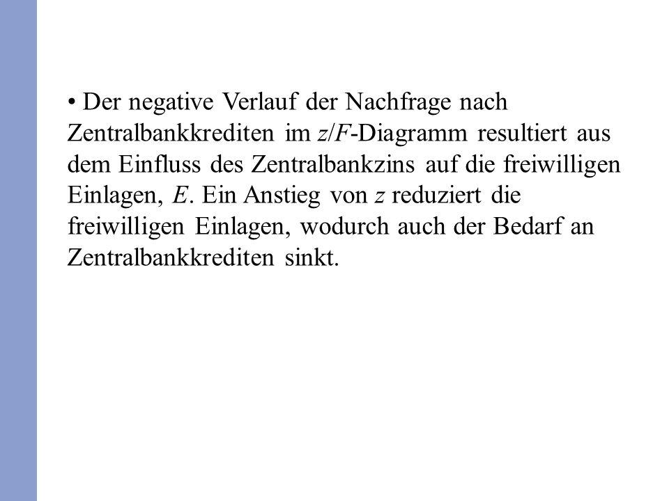 Der negative Verlauf der Nachfrage nach Zentralbankkrediten im z/F-Diagramm resultiert aus dem Einfluss des Zentralbankzins auf die freiwilligen Einlagen, E.