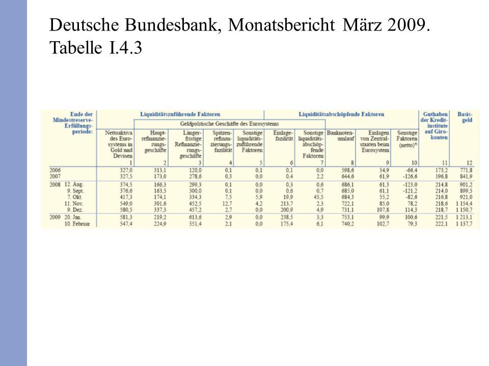 Deutsche Bundesbank, Monatsbericht März 2009. Tabelle I.4.3