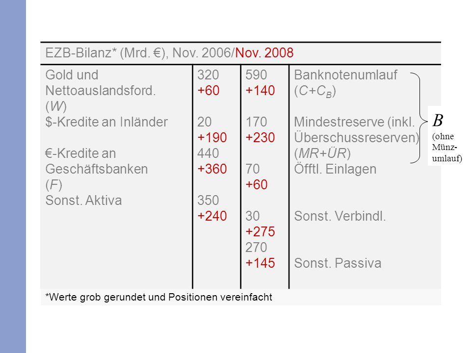 Der Banknotenumlauf beinhaltet denjenigen der Nichtbanken, C, sowie den von den Banken gehaltenen Bestand, C B.