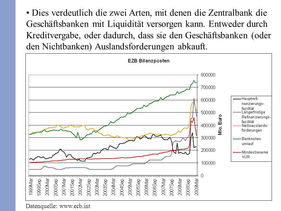 Dies verdeutlich die zwei Arten, mit denen die Zentralbank die Geschäftsbanken mit Liquidität versorgen kann. Entweder durch Kreditvergabe, oder dadur