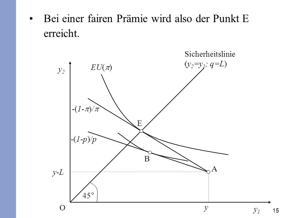 15 Bei einer fairen Prämie wird also der Punkt E erreicht. y2y2 y1y1 45° Sicherheitslinie (y 2 =y 1 ; q=L) y O y-L -(1- / -(1-p)/p EU( ) E B A
