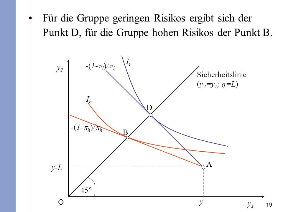 19 Für die Gruppe geringen Risikos ergibt sich der Punkt D, für die Gruppe hohen Risikos der Punkt B. y2y2 y1y1 45° Sicherheitslinie (y 2 =y 1 ; q=L)